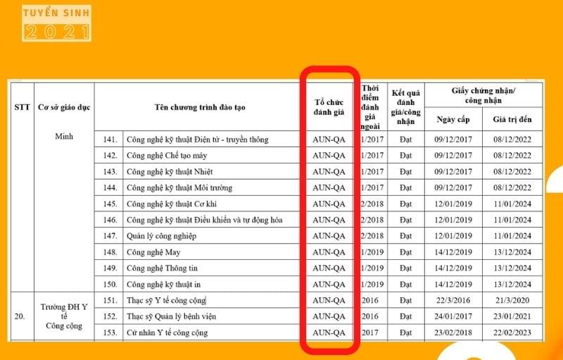Danh sách các chương trình đào được kiểm định chất lượng gio